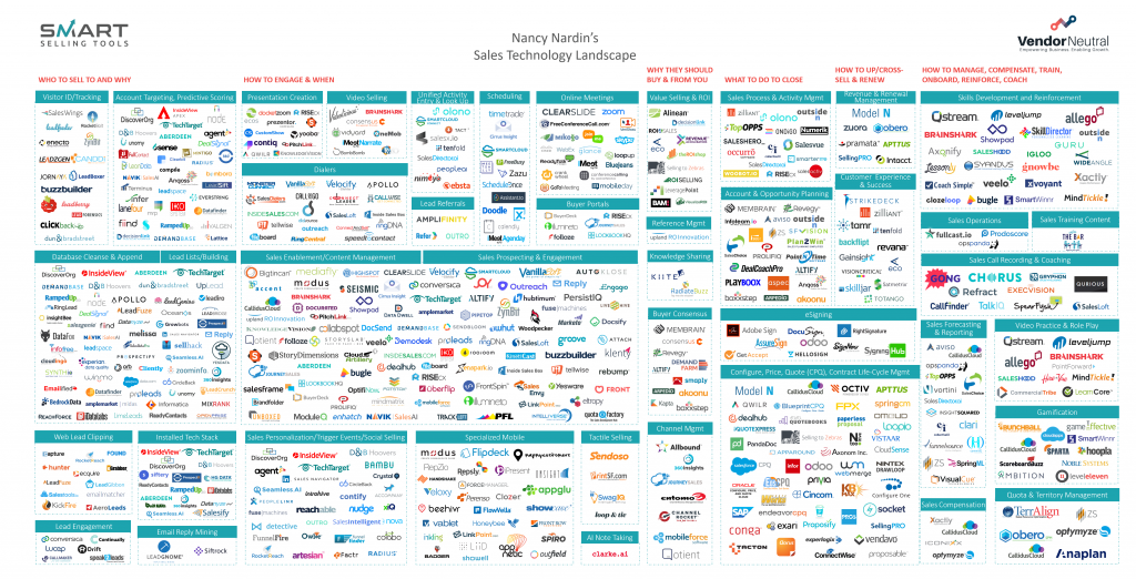 2021 Enterprise Sales Technology Landscape - Vendor Neutral