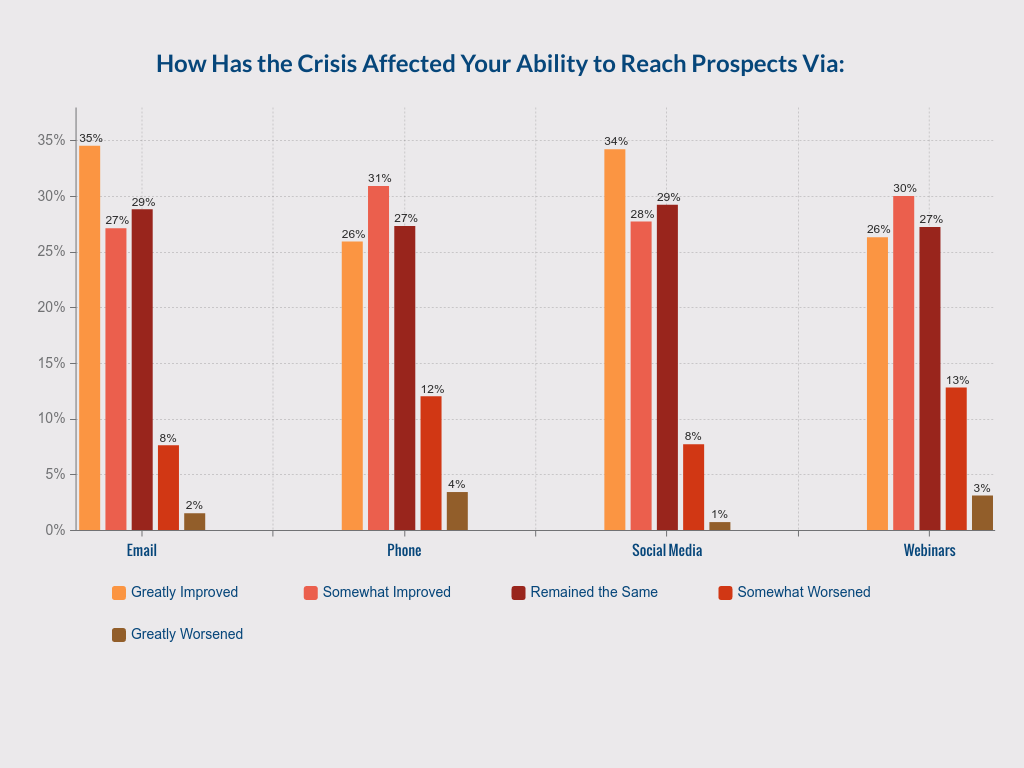 How Has The Crisis Affected Your Ability to Contact Prosects Via Graph