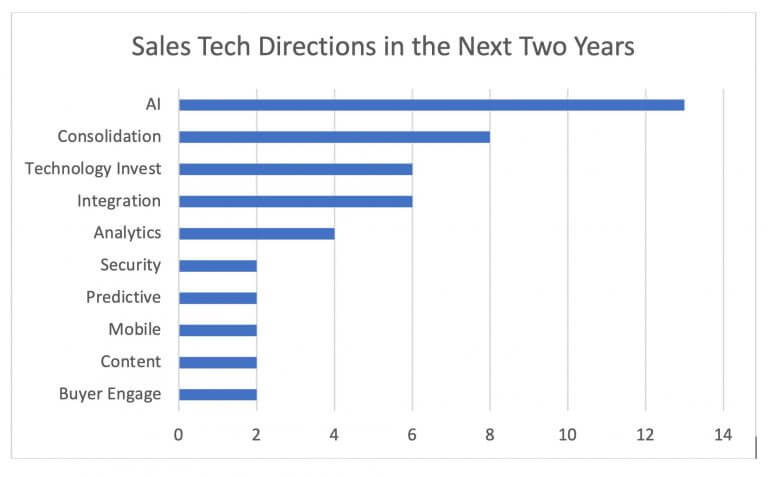 Where will Sales Tech be in 2 years? Graph
