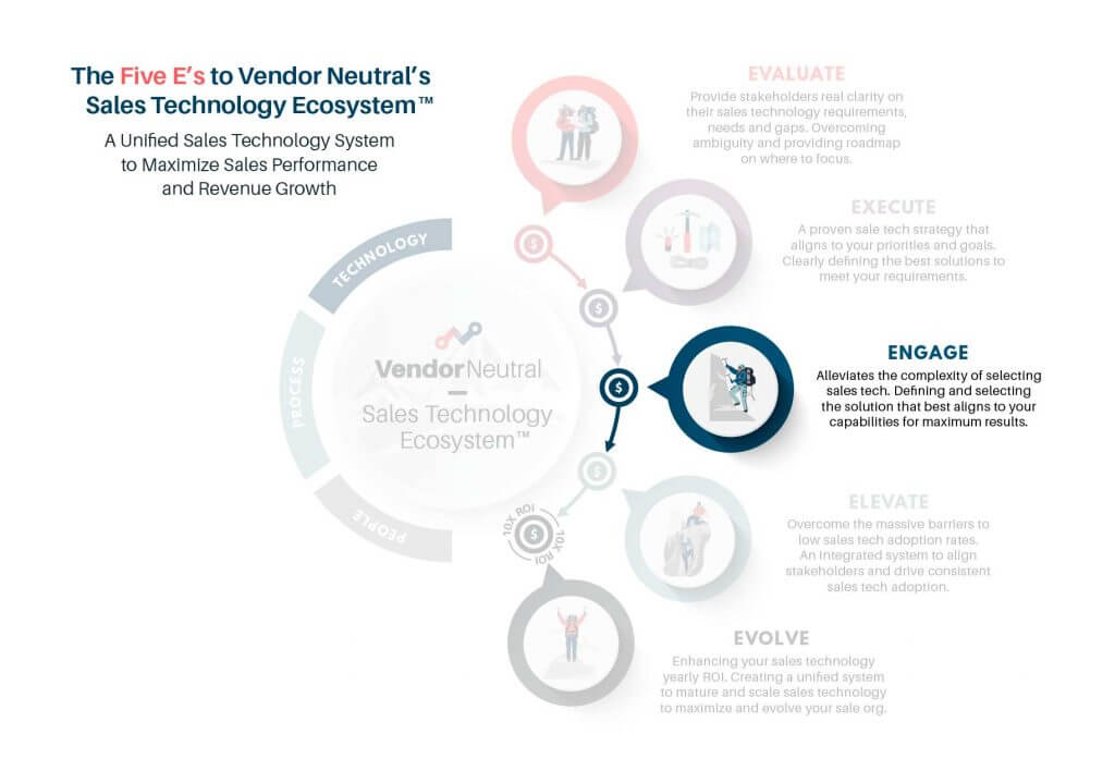 5 E's of Vendor Neutral's Sales Technology Ecosystem - Engage