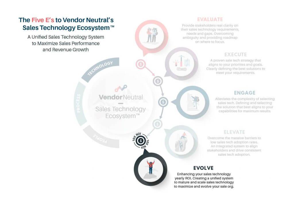 The 5 E's of Vendor Neutral's Sales Technology Ecosystem - Evolve