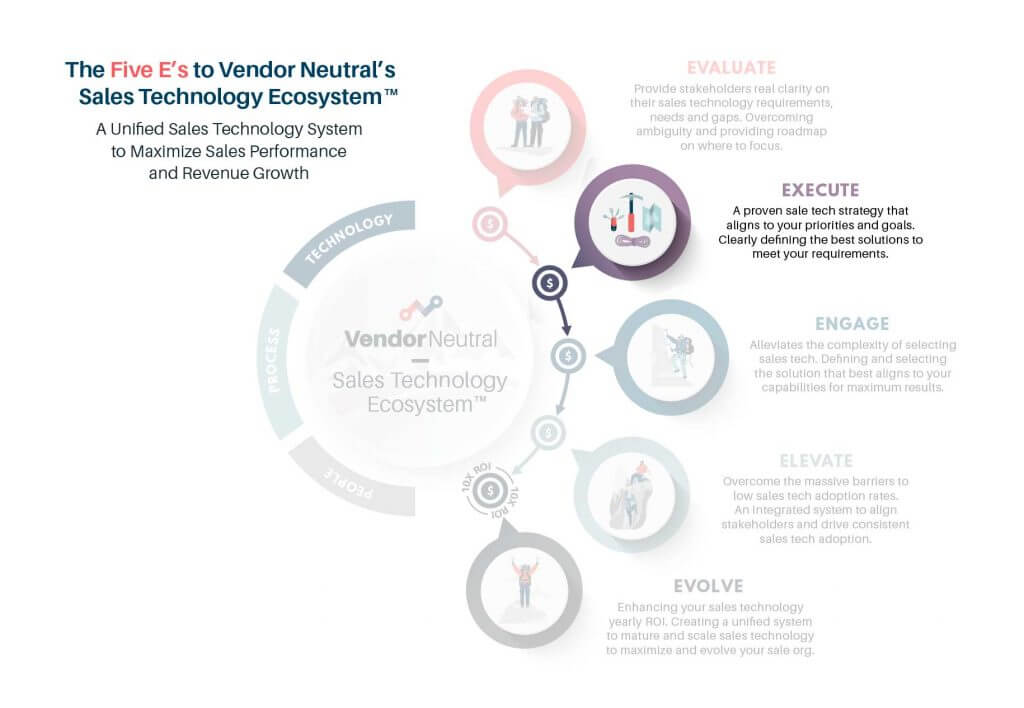 The 5 E's of Vendor Neutral's Sales Technology Ecosystem - Execute