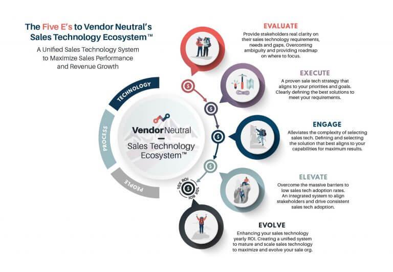 VN Sales Technology Ecosystem Sales Technology Strategy