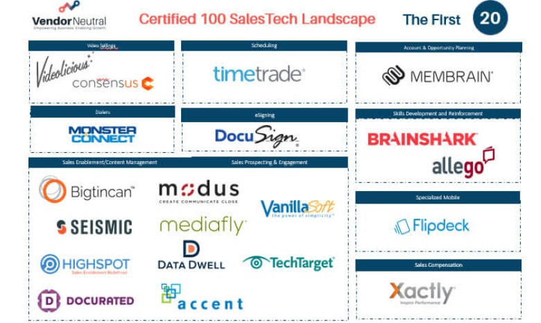 Vendor Neutral Certified 100™ Program Has Reached Twenty SalesTech Vendor Participants in Record Breaking Time