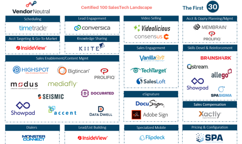 The Vendor Neutral Certified 100™ Continues Its Rapid Growth.
